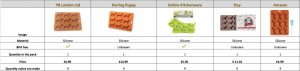 ice mould compare with other brands
