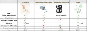 baby nail kit compare